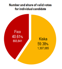 Graph 2014 Slovak presidential elections 2nd round.png
