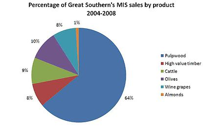 "Colour pie chart titled ""percentage of Great Southern's MIS sales by product 2004 to 2008"", with a key at right, and the largest slice labelled 64 percent being pulpwood"
