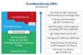 Grundbeorderung (GBO) - Grundprinzip.png