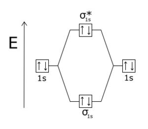 Antibonding molecular orbital - He2 electron configuration. The four electrons occupy one bonding orbital at lower energy, and one antibonding orbital at higher energy than the atomic orbitals.