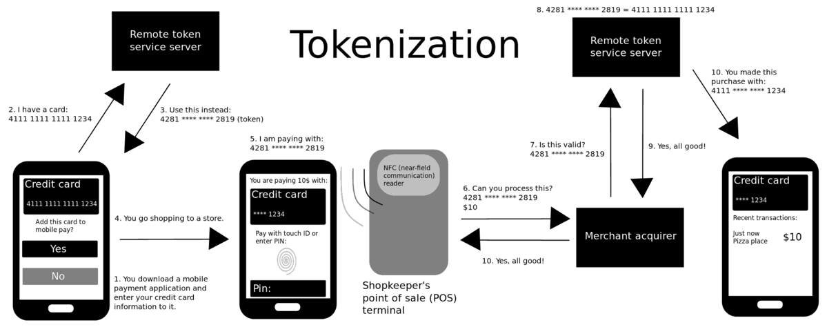 Credit Card Application >> Tokenization (data security) - Wikipedia