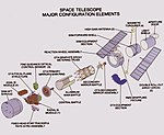 Hubble Space Telescope Major Configuration Elements (26772095589).jpg