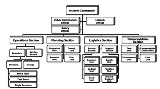 Incident Command System - ICS basic organization chart (ICS-100 level depicted)