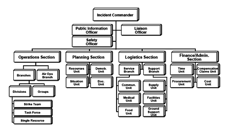 Ics Basic Organization Chart Ics 100 Level Depicted