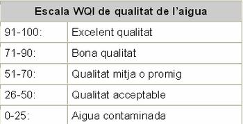 indice calidad agua: