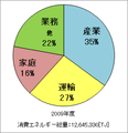 Japan Energy Usage by Sector 2009.png