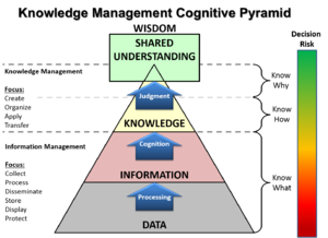 DIKW pyramid - Adaptation of the DIKW pyramid by US Army Knowledge Managers