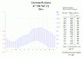 Klimadiagramm-Cholmsk-Russland-metrisch-deutsch.png