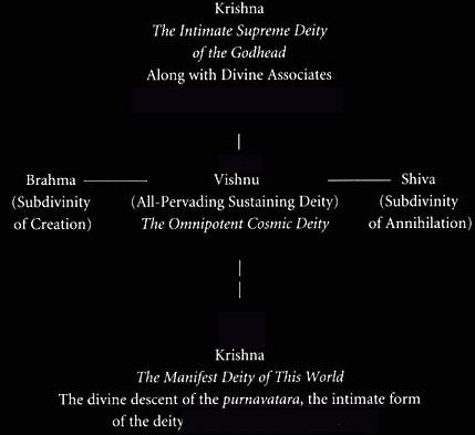Krishna as the supreme deity in relation to Vishnu