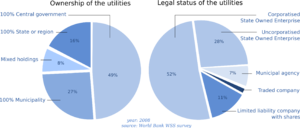 Water supply and sanitation in Sub-Saharan Africa - Image: Legal status and ownership of the Sub Saharan water utilities
