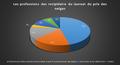 Les professions des récipiendaires du lauréat du prix des neiges représenté en diagramme circulaire.png