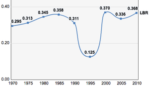 Liberia, Trends in the Human Development Index 1970-2010
