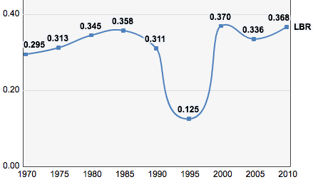 Liberia, Trends in the Human Development Index 1970-2010
