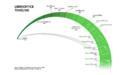 LibreOffice Timeline.png