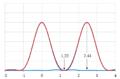Limite en diffraction - Critère de Schuster.png
