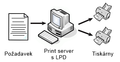 Line Printing Daemon protocol.png