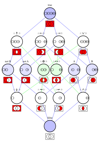 Logical connectives Hasse diagram.svg