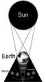 Lunar eclipse diagram - en.png