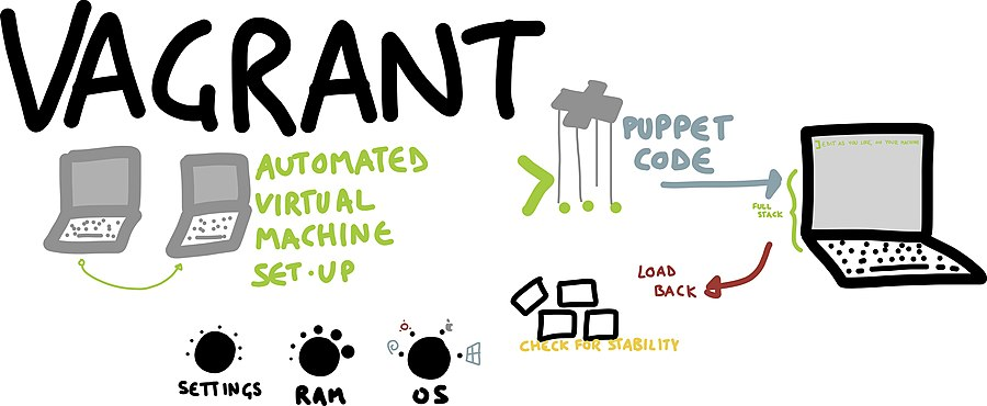 Visual overview of vagrant
