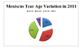Meniscus Tear Age Variation in 2011.png