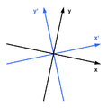 Minkowski diagram - rotation in space.png