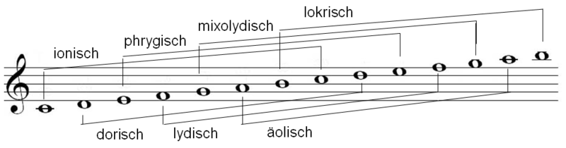 Modale Tonleitern – Wikipedia