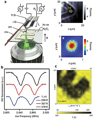 Scanning thermal microscopy - Image: N V center based thermal probe