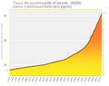 N2O Protoxyde d'azote Nitrous Oxide évolution sur 260 ans selon AEE de 1750 à 2020.png