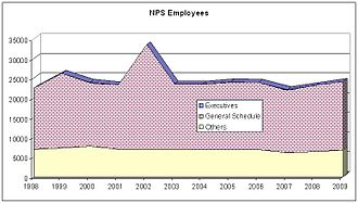 National Park Service employment levels. Executives: abt 27; Gen Sch: 16-17,000; Others: 6-7,000 NPS Staffing(1998-2009).JPG
