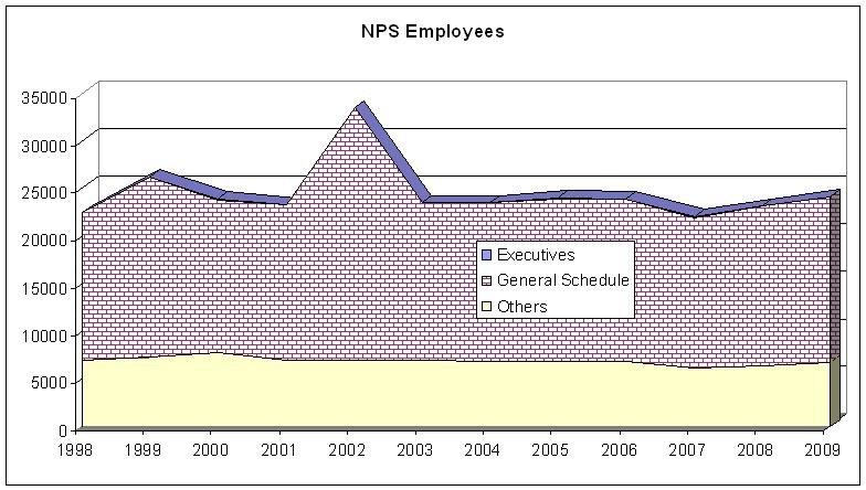NPS Staffing(1998-2009)