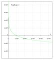 Napierian logarithm.png