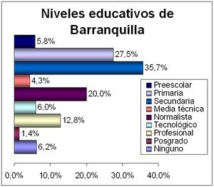 Niveles educativos de Barranquilla.PNG