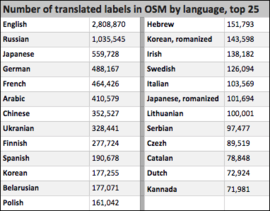 These figures provide a measure of the relative quantities of translated label data in OpenStreetMap