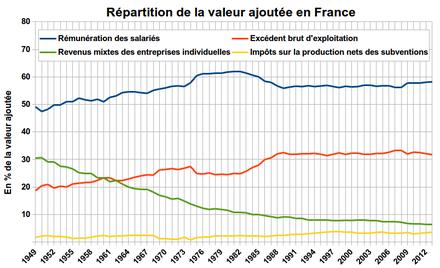 Partage De La Valeur Ajoutee Wikipedia