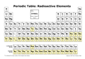 Periodic Table with radioactive elements highlighted.png