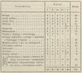 Plan godzin szkolnych w seminarjach nauczycielskich (1926).png