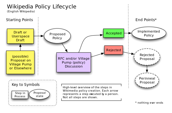 Policy lifecycle.svg