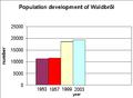 Population-waldbröl.png