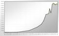 Population Statistics Darmstadt.png