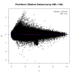 MA Plot for quantile normalized data.