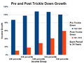 Pre and Post Trickle Down Income Growth - US Before and After 1981.png