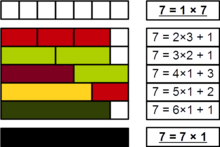 with cuisenaire rods that the number 7 is prime being divisible only by 1 and 7