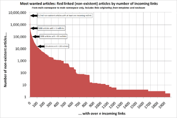 Red-linked articles on English Wikipedia by number of times they are linked on the site