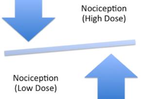 Repinotan - Repinotan Dose Relationship to Nociception