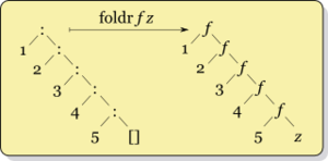 Fold (higher-order function) - Image: Right fold transformation