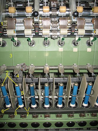 Cotton-spinning machinery - Modern ring spinning frame 1 Draughting rollers 2 Spindle 3 Attenuated roving 4 Thread guides 5 Anti-ballooning ring 6 Traveller  7 Rings 8 Thread on bobbin