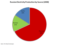 Pie graph detailing distribution of Russian electricity generation by source