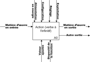 Structured analysis and design technique - An SADT example.