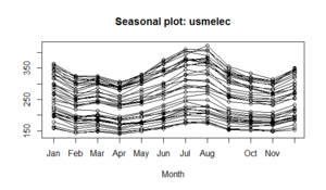 Seasonality - Image: Seasonalplot US