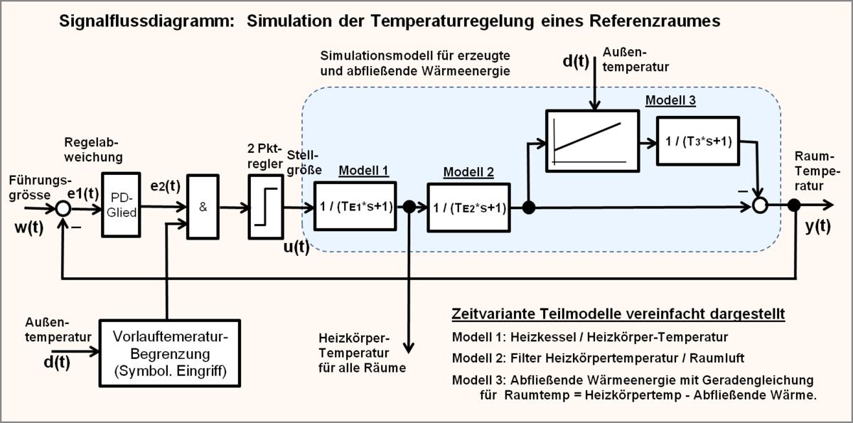 Gemütlich Zentralheizung Diagramm Galerie - Elektrische Schaltplan ...